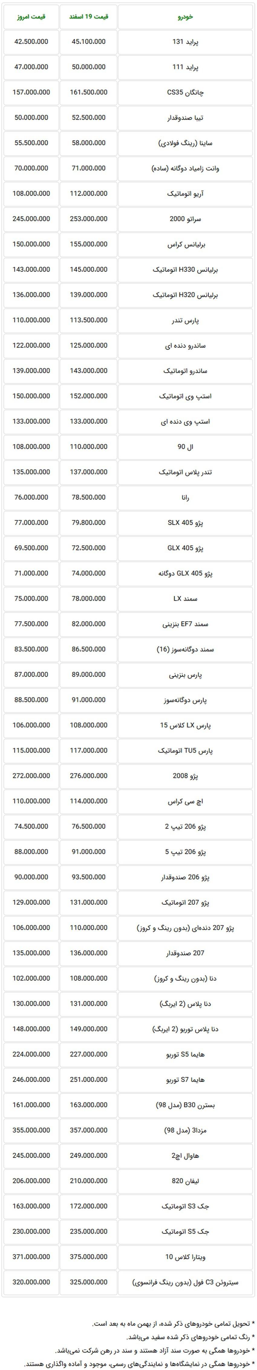 Screenshot_2019-03-16 قیمت جدید خودرو در بازار تهران امروز پنجشنبه 23 اسفندماه 97.jpg