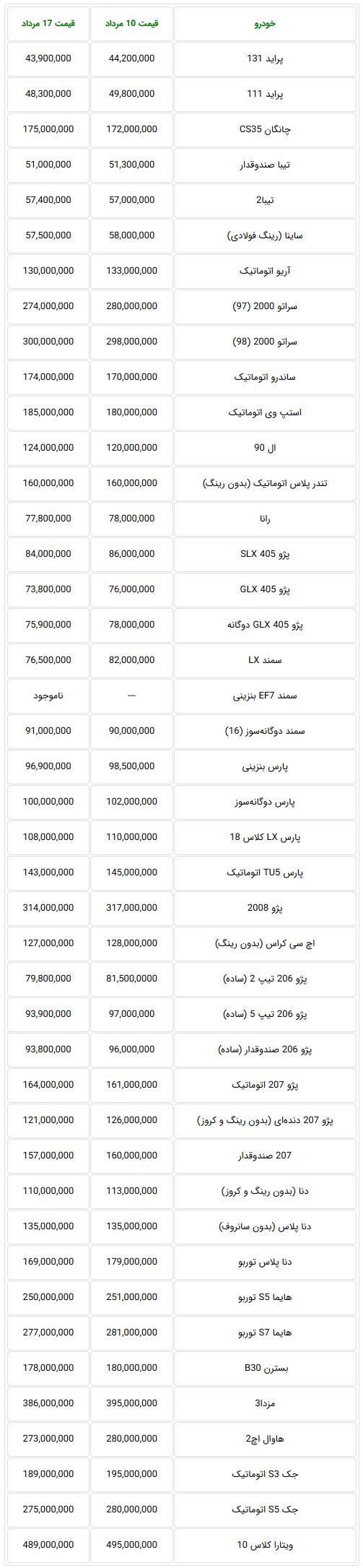 Screenshot_2019-08-10 جدیدترین قیمت خودروهای داخلی در بازار تهران.png