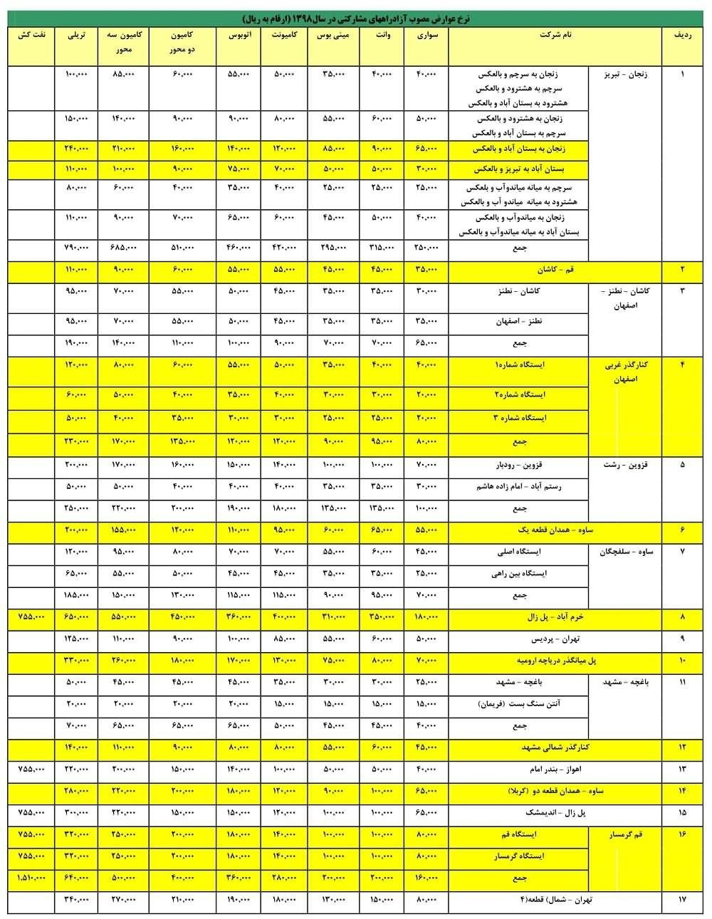 جدول نرخ جدید عوارض آزادراههای کشور در سال 98