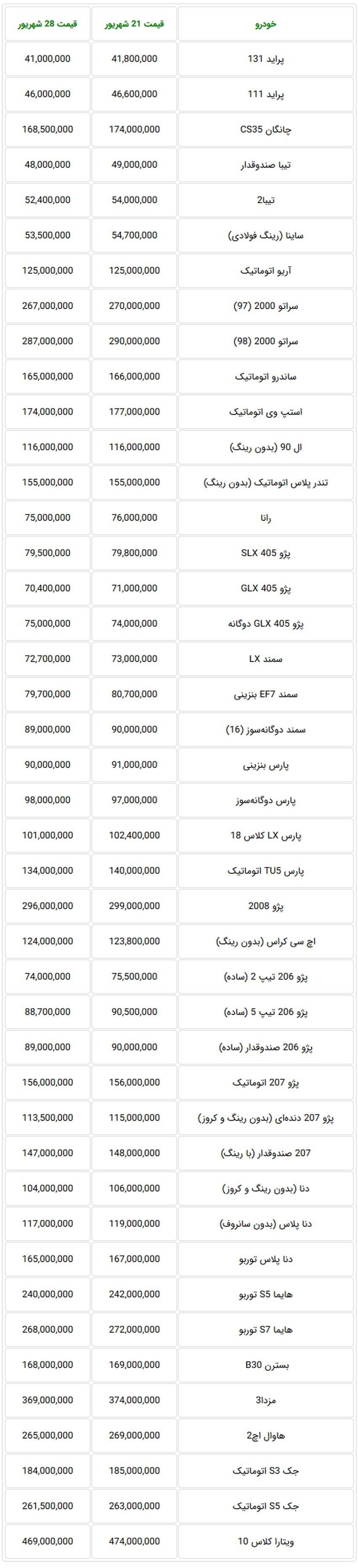 جدول قیمت جدید خودروهای داخلی در بازار تهران در هفته گذشته.jpg