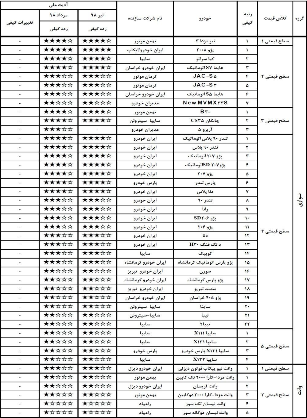 جدول مقایسه سطح کیفیتی خودروهای سواری، تیر و مرداد 98.jpg