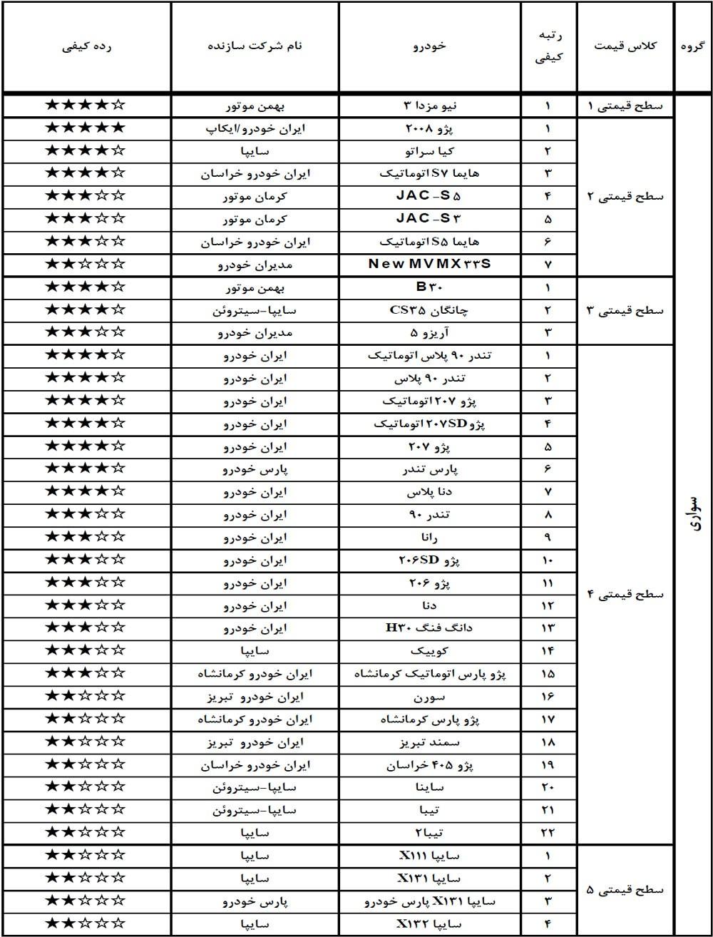 جدول سطوح کیفی خودروهای سواری مرداد 98.jpg