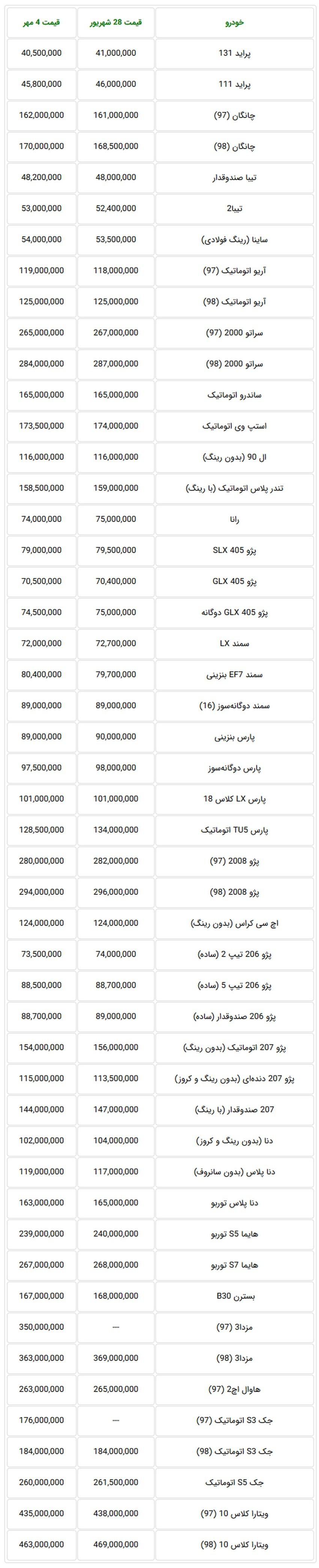 نگاهی به قیمت خودروهای داخلی در بازار تهران در هفته گذشته.jpg