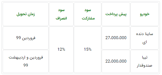 جدول پیش فروش دو خودروی سایپا برای مهر 98.PNG