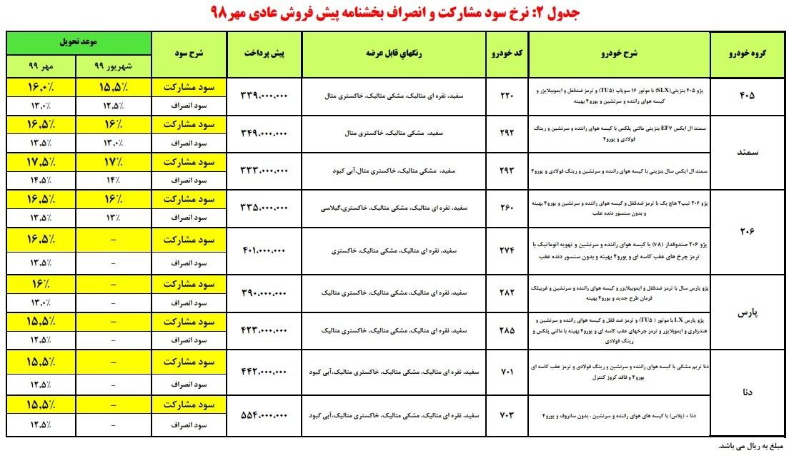 سومین مرحله پیش فروش محصولات ایران خودرو مهر 98.jpg