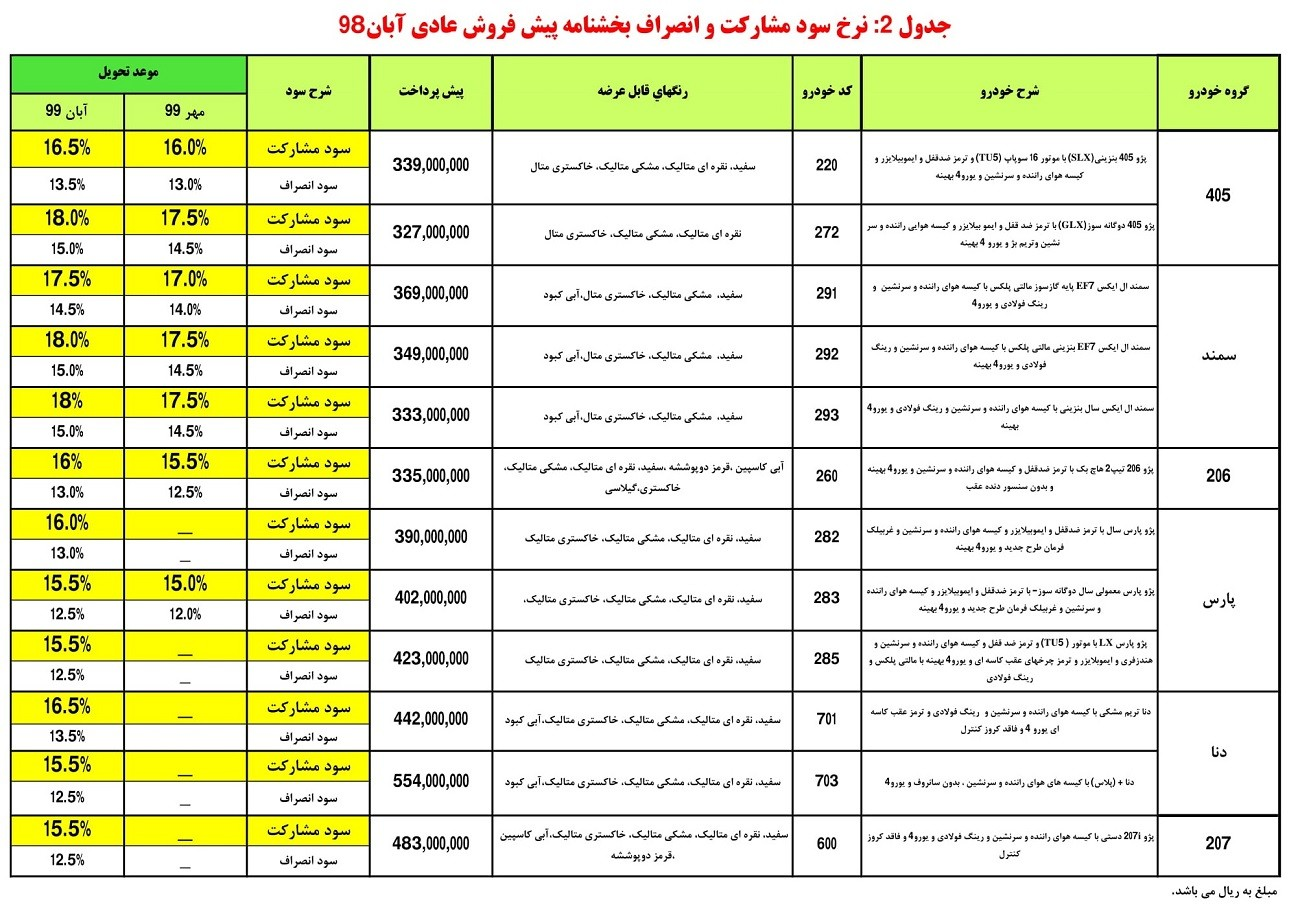 جدول نرخ سود مشارکت و انصراف بخشنامه پیش فروش عادي آبان 98.jpg