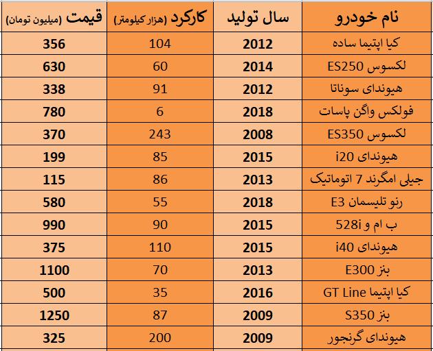 جدول قیمت و مشخصات برخی خودروهای خارجی کارکرده