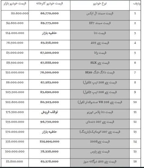 قیمت خودروهای ایران خودرو، 22 آبان 98.jpg