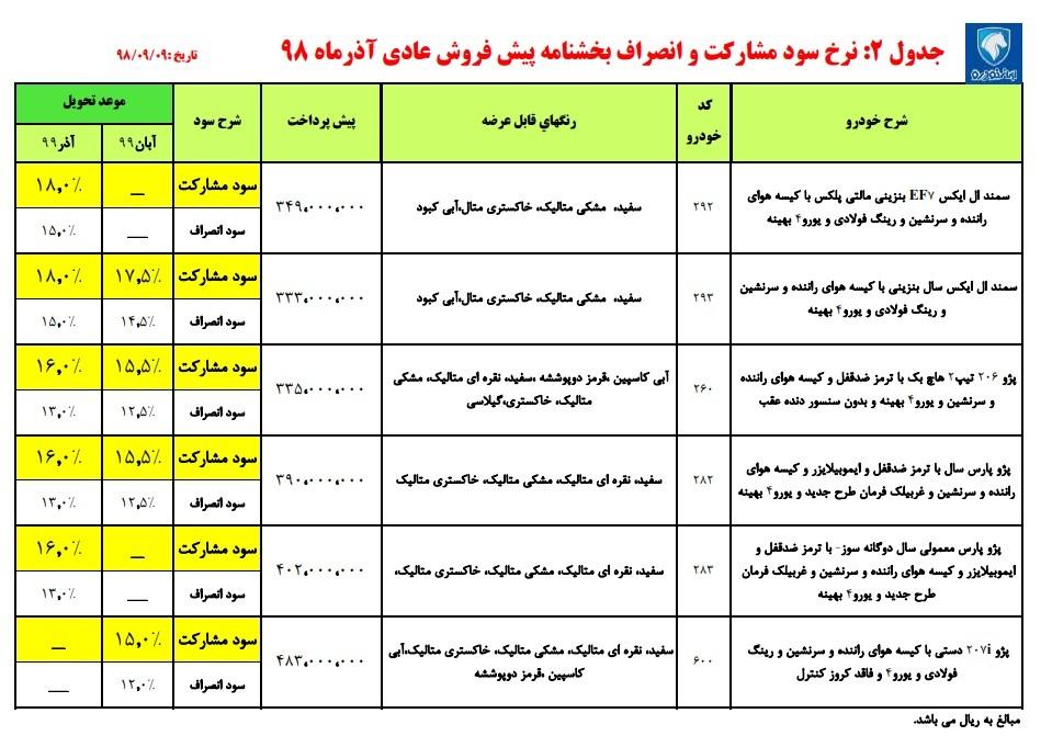 جدول نرخ سود و مشارکت برنامه پیش فروش عادی ایران خودرو، آذر 98.jpg