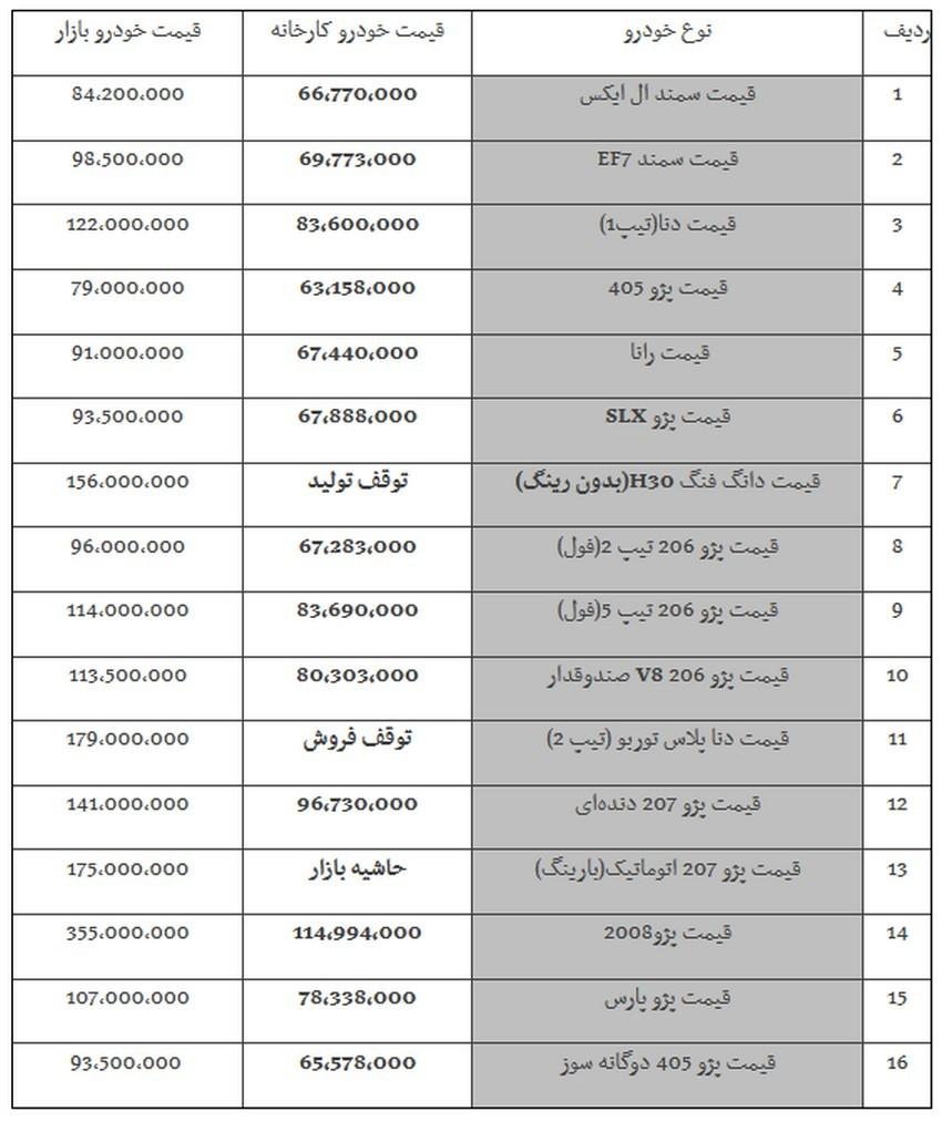 """جدول قیمت خودروهای ایران خودرو امروز ۹۸/۰۹/۱۸ - پژو ۲۰۶ تیپ ۲ """" ۹۶ میلیون تومان"""" شد.jpg"""