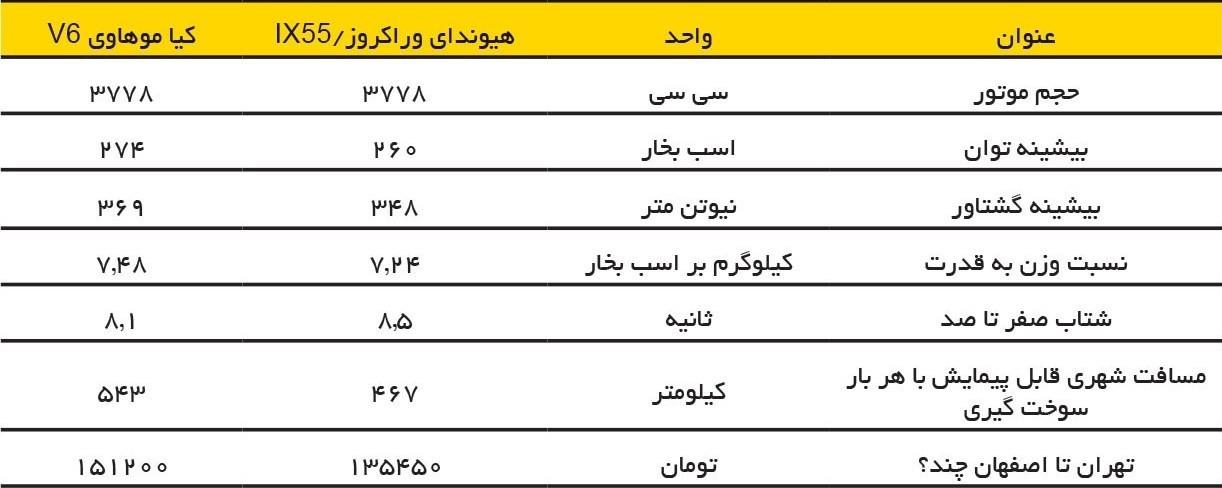 جدول مقایسه مشخصات موهاوی و وراکروز