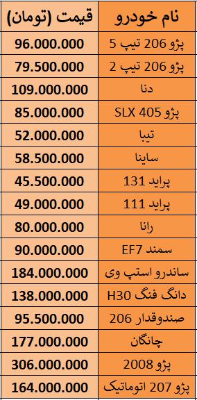 لیست قیمت خودروهای وارداتی - 1 بهمن 98.PNG