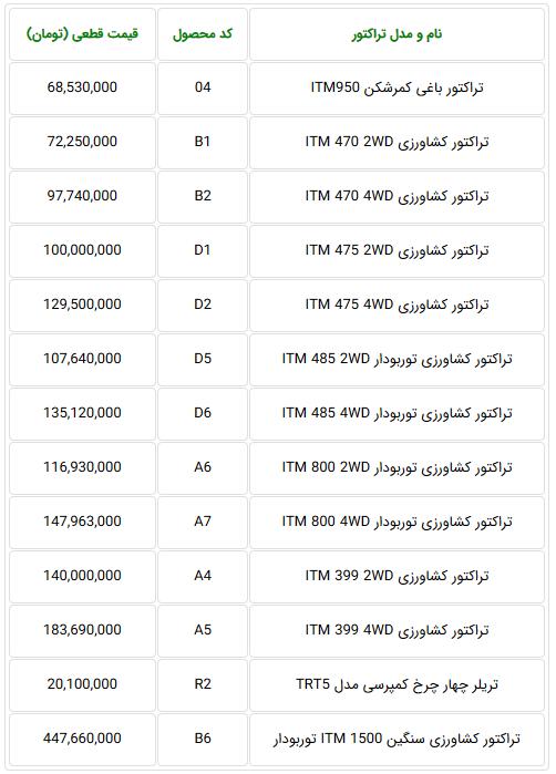 Screenshot_2020-01-21 قیمت جدید محصولات شرکت تراکتورسازی ایران - دی 98.png