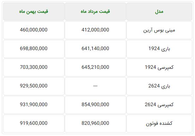 لیست قیمت کامیون های ایران خودرو دیزل.PNG