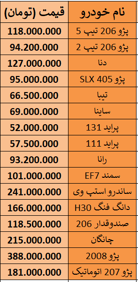 لیست قیمت خودروهای داخلی 8 بهمن 98.PNG