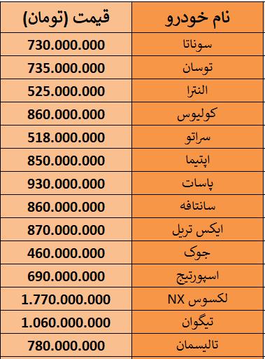 لیست قیمت خودروهای وارداتی 8 بهمن 98.PNG