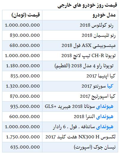 جدول جدیدترین قیمت خودروهای وارداتی در بازار - 27 بهمن 98.PNG